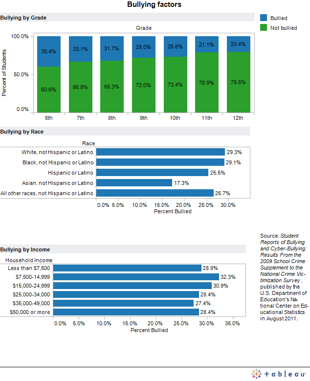 Bullying Statistics The New Bullying