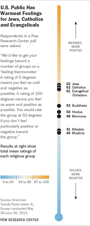 Chart courtesy the Pew Research Center