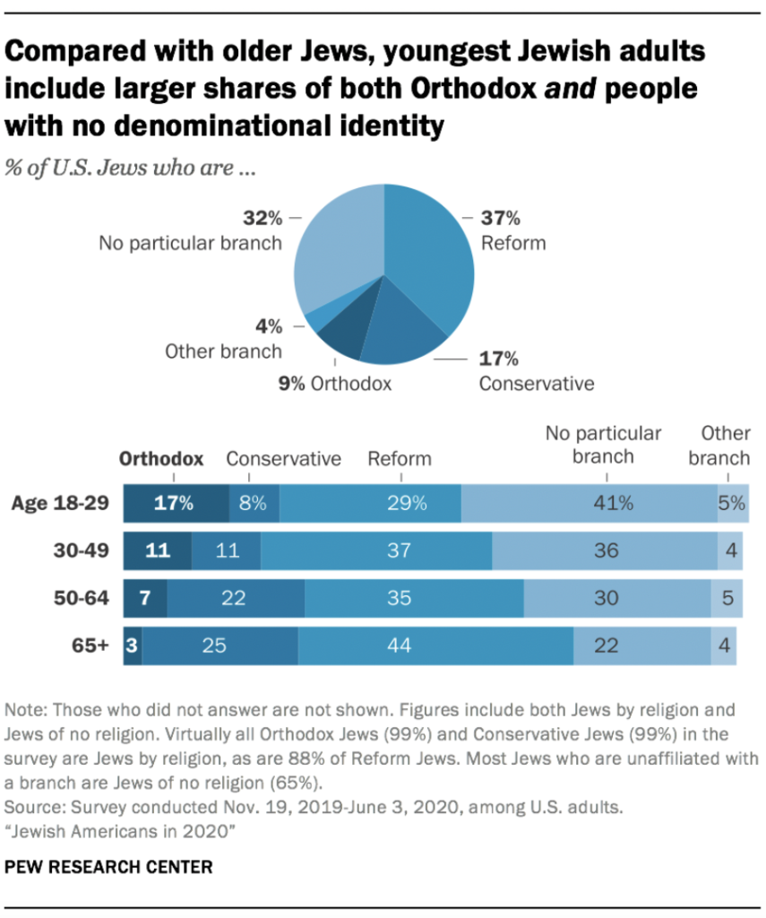 Pew chart on religious affiliation of Jews