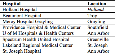 These Michigan hospitals ranked among the top 100 in the country. Credit: Truven Health Care Analytics