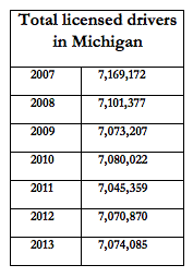 In addition to driving fewer miles per person, the number of licensed drivers in Michigan is on an overall downward trend, although the number is slightly higher this year than in 2012. Source: Michigan Department of State.