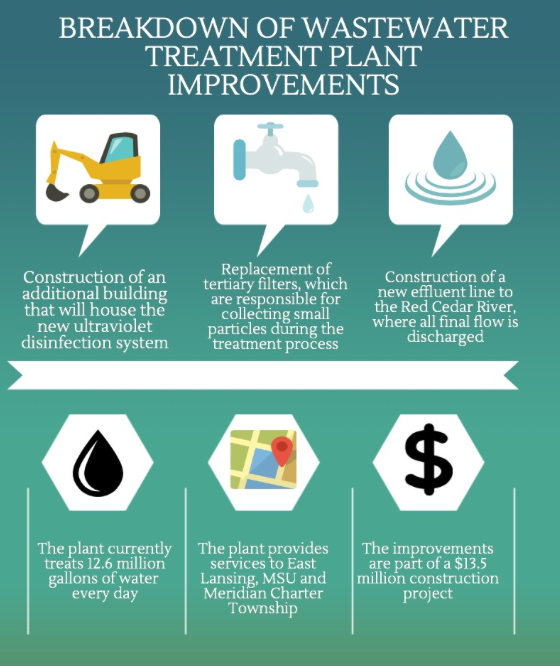 Breakdown of wastewater treatment plant improvements