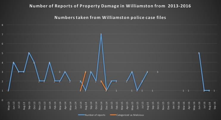 williamston-chart