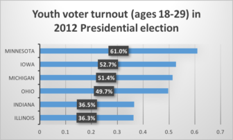 This graph portrays the percentage of voters ages 18-29 who voted in the 2012 Presidential election