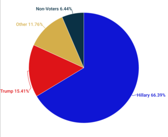 Tally of which presidential candidate the 357 voters we interviewed supported.