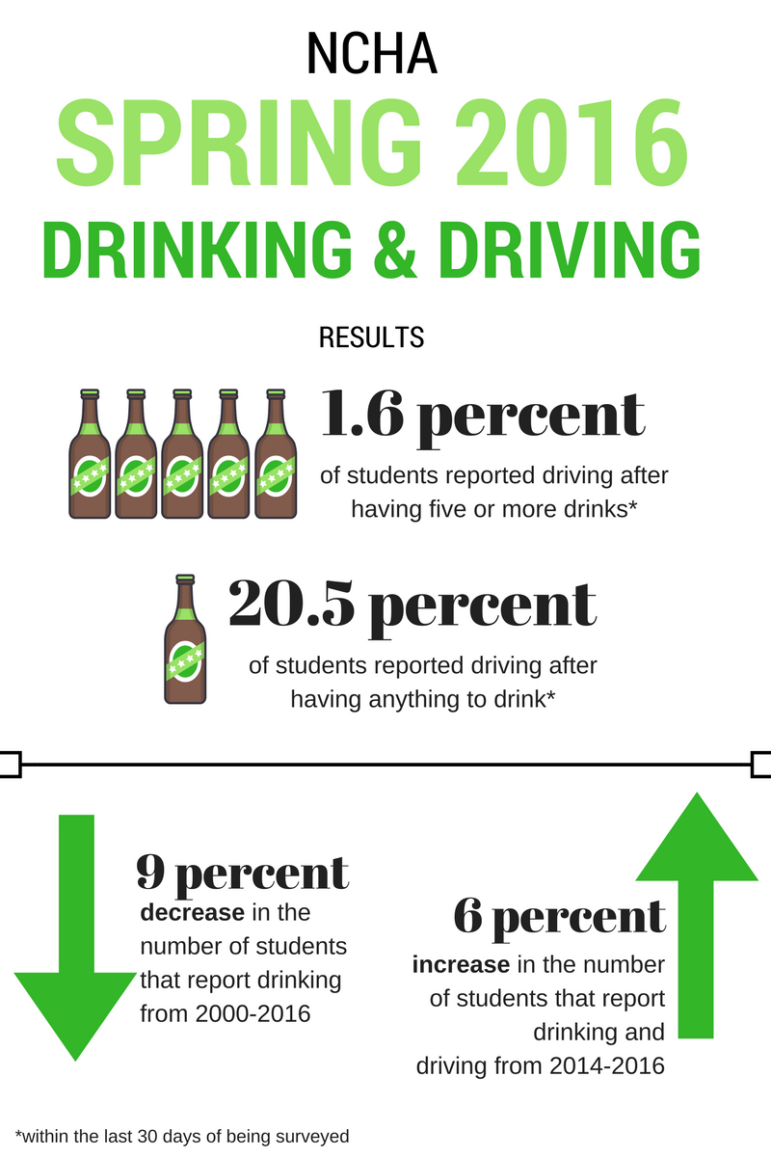 There has been a six percent increase in the number of students that report drinking and driving from 2014-2016, according to the National College Health Assessment.