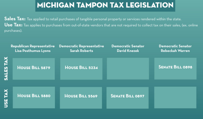 A breakdown of the two senate bills and four house bills surrounding the Michigan Tampon Tax.