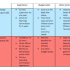 story-5-supervisor-comparison-chart