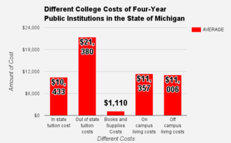 The bars in this graph represent the average cost students have to pay for each specific category, such as tuition or living. The averages are onlyu for four-year public institutions in the state of Michigan. Data was drawn from College Tuition Compare