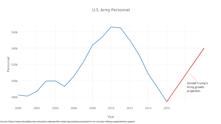Donald Trump does not state how long it will take to build up the Army. The projection is not based on a specific timescale.