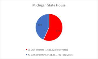 GOP candidate won 57 percent of the Michigan House of Representatives seats. They increased their margin of 59 Republicans in the House to 63 after the 2016 election.