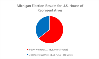 Michigan kept nine Republicans in the U.S. House out of 14 possible seats. 12 incumbents were re-elected, and the GOP was able to maintain districts 1 and 10 as red districts in the 2016 election.