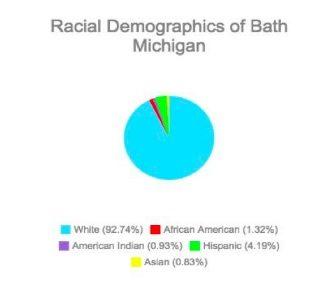 bath-chart-1