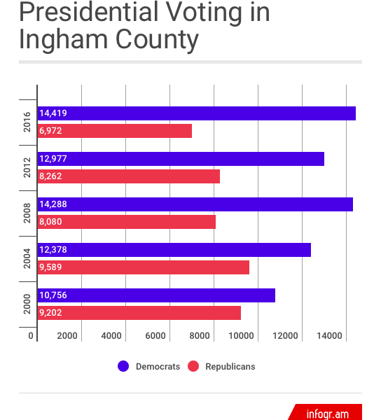 The data of the Presidential Voting in Ingham County since 2000, based on political party.
