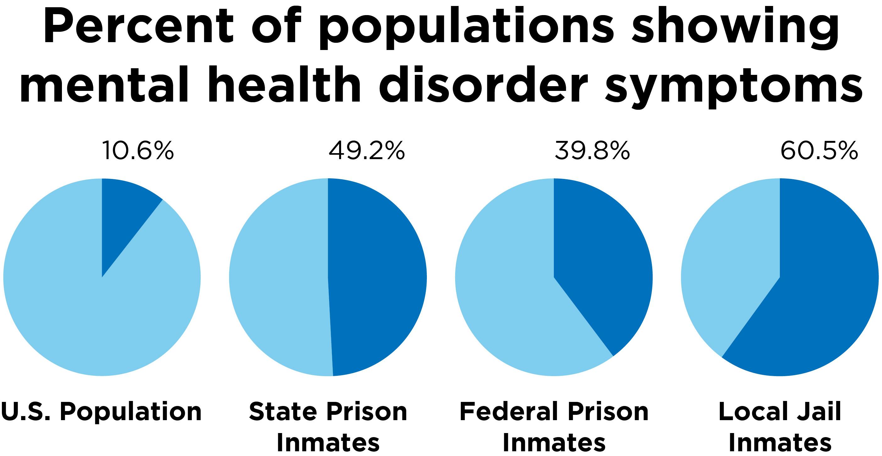 jrn-300-percent-of-mental-health-symptoms