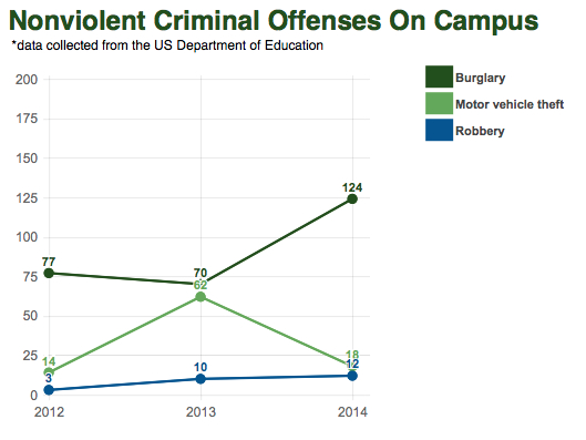 According to the U.S. Department of Education, property crimes have gone up at MSU