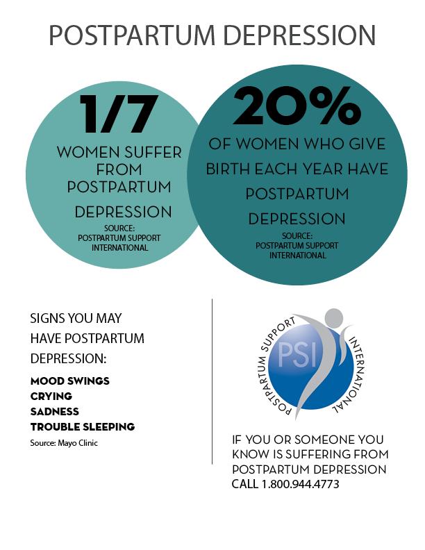 Postpartum depression statistics