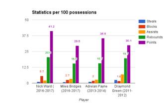 Ward is on pace to far exceed former Spartan greats Draymond Green and Adreian Payne in per 100 possession statistics. Ward would be on track to average 41.2 points and 20.6 rebounds using this statistical analysis.