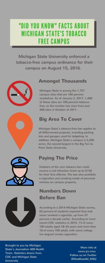 Quick -Did You Know- Facts on Michigan State University's Tobacco-Free Campus