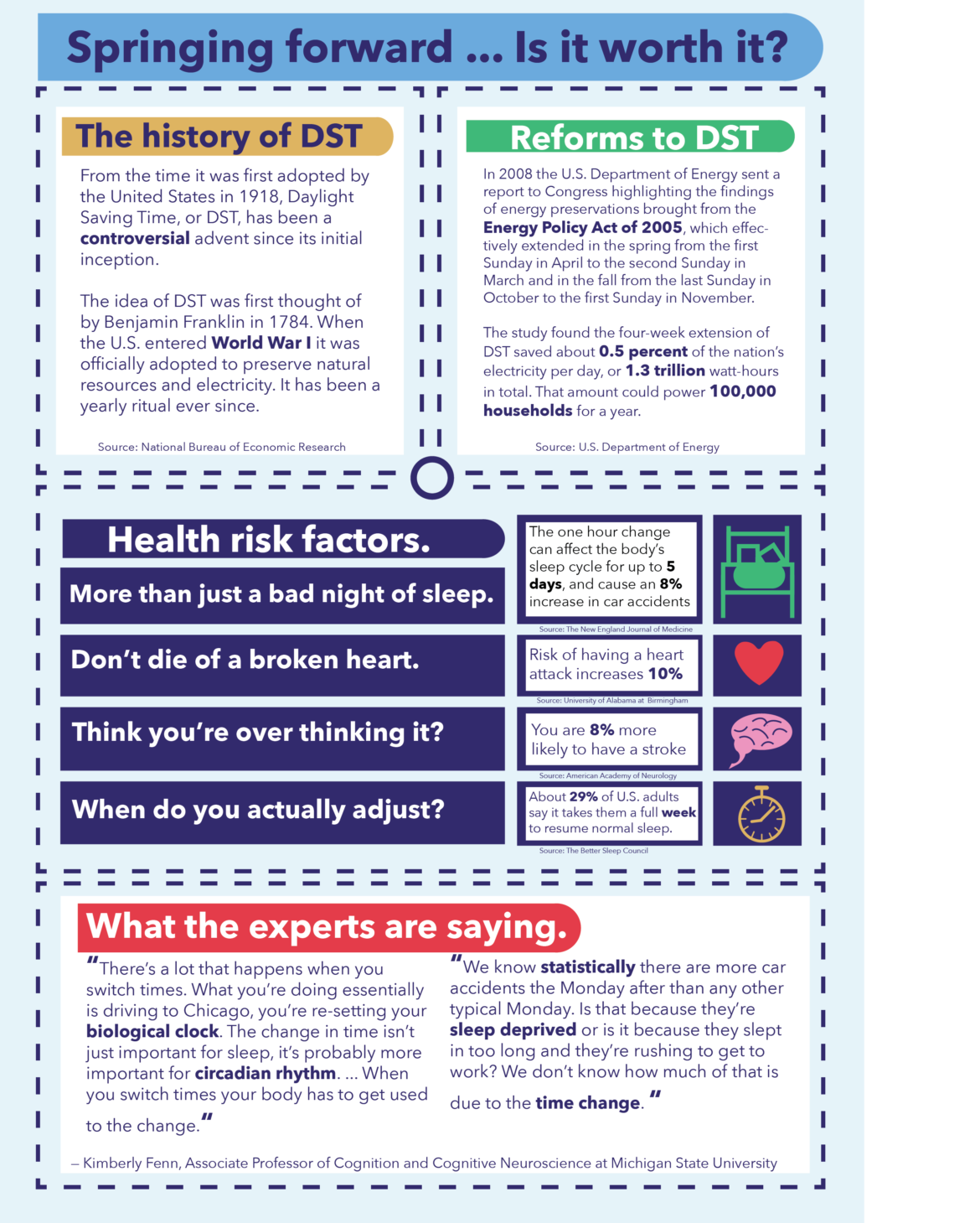 An alternative story format, or ASF, highlighting the pros and cons of Daylight Saving Time. Infographic by: Casey Harrison.