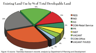 A pie chart of the existing land use by % of total development land used in the Charter Township of Lansing Master Plan 2009 document. Photo by Lansing Township Assessor's Records.