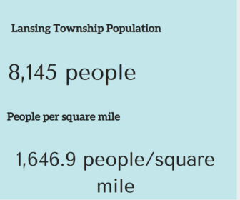 Lansing Township which is divided into five sections of land contains 1,646.9 people per square mile. Information provided from 2010 and 2015 United States Census Bureau.