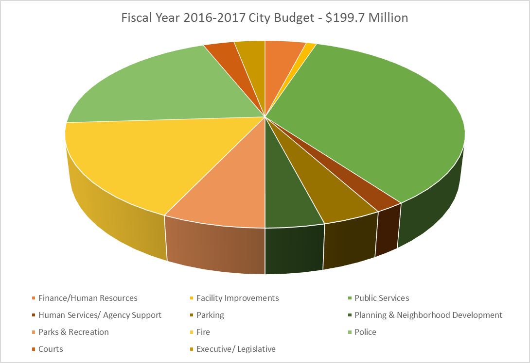 Fiscal Budget for 2016-2017 for the City of Lansing based on a $199.7 million dollars