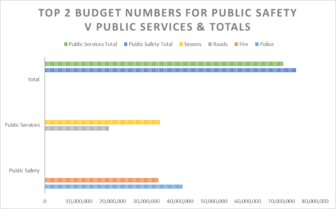 Comparison with the amount of funding public safety and public services get in the Lansing