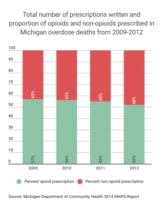The total number of prescriptions written and proportions of opioids and non-opioids prescribed in recent Michigan overdose deaths. Graphic by Casey Harrison.