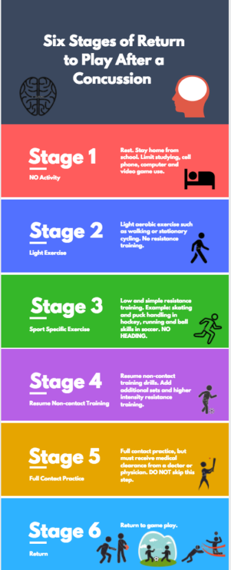 6 stages of return to play