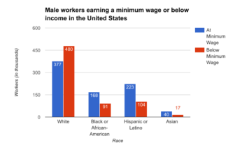 Though not as high as their female counterparts, male workers employed at a rat of minimum wage or below is still high across all ethnicities.