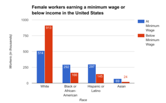 Female minimum wage-earners are employed at a much higher rate than their male counterparts in all ethnicities.