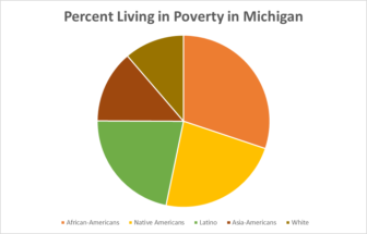 minorities in poverty