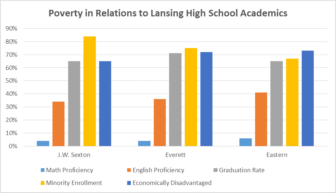 poverty in relations to lansing academics
