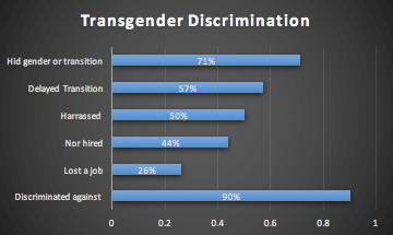 Data retrieved from a 2013 report from the National Center for Transgender Equality.