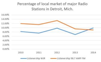 Graph showing the percentage of market is captured by some of the biggest radios in Detroit, Mich.