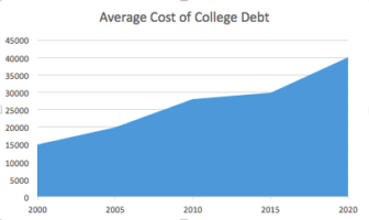 The cost of student debt has been increasing over the past decade.