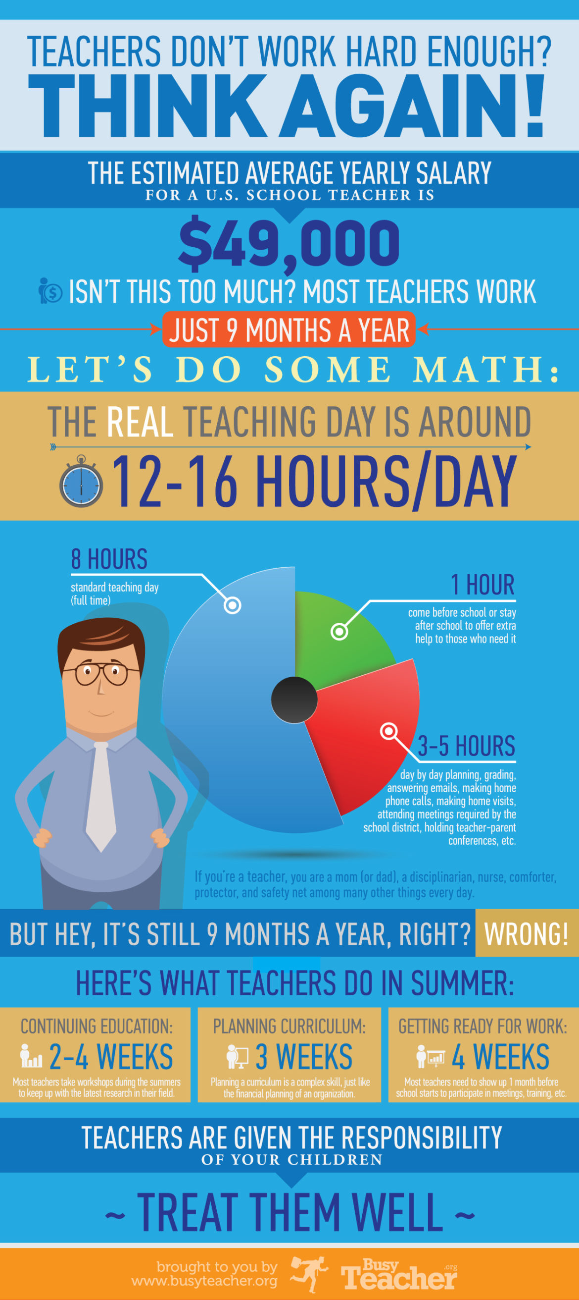 "In 2013, an infographic titled ""Teachers Don't Work Hard Enough? Think Again!"" created by BusyTeacher.org made waves when it suggested the ""real teaching day"" encompasses more than class time. In total, the infographic estimates the teaching day to be 12 to 16 hours in length."