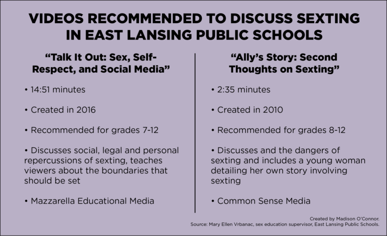 Listing of both videos about sexting being considered for East Lansing's sex ed curriculum.
