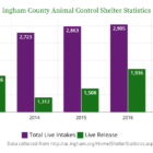 Bar graph showing the increase of live release and steadiness of total live intakes from 2013 to 2017.