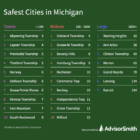 The safest small, midsize and large communities in Michigan, based on 2018 FBI Uniform Crime Reports.