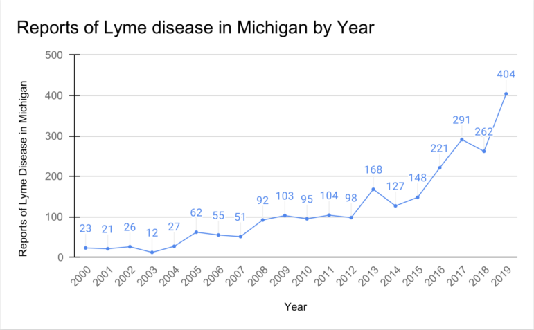 Reports of Lyme disease in Michigan by year.