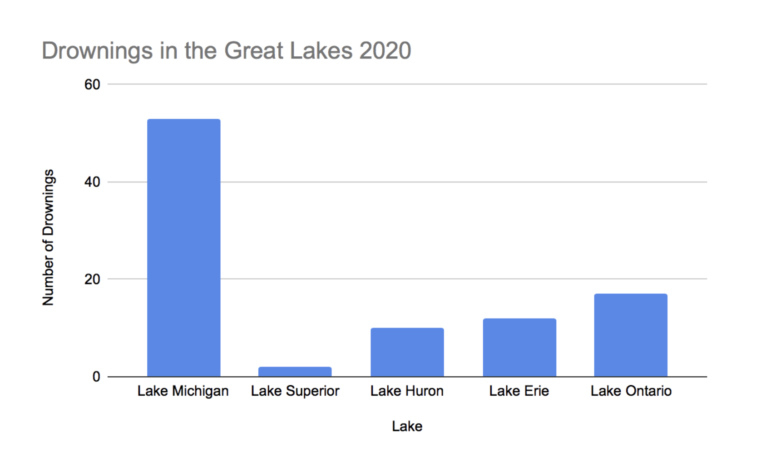 Drownings in the Great Lakes 2020 as of Sept. 30.