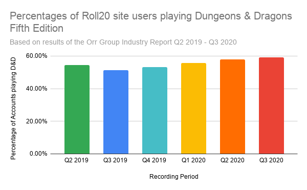 Roll 20 is a gaming website with online tools to help online and in person players. In recent years Dungeons & Dragons Fifth Edition has consistently been the most popular title among the website's 4 million players. In the third quarter of 2020, more than 59% of them used the site to play Dungeons & Dragons.