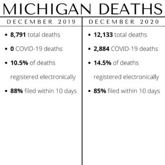 Michigan deaths in December 2019 and December 2020.