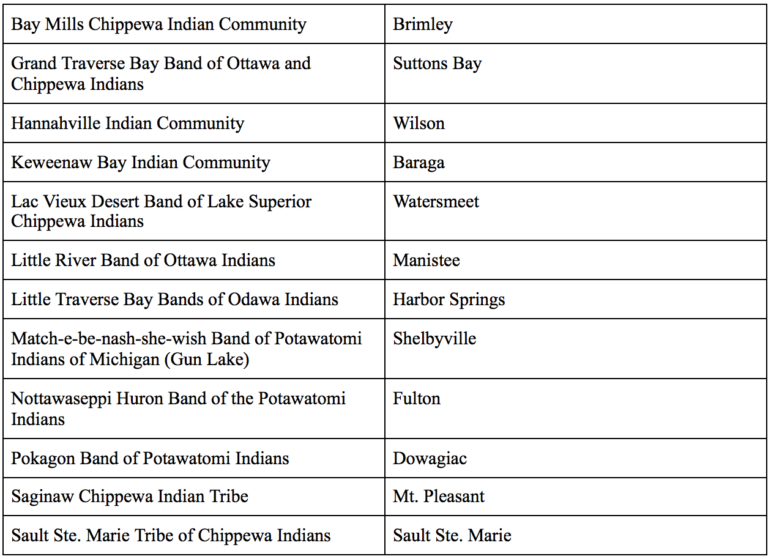 Michigan's 12 federally recognized tribes and their locations.