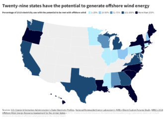 29 states have the potential to generate offshore wind energy.