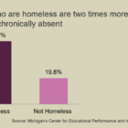 showing absenteeism rates two times higher for students who are homeless.