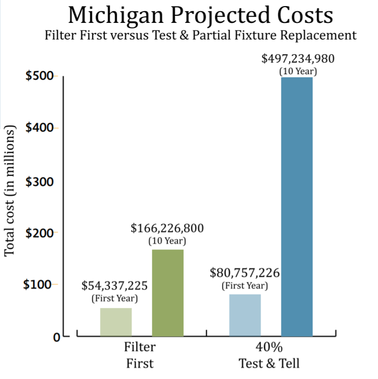 Estimating the cost of two approaches to protecting children from water contaminated by lead.